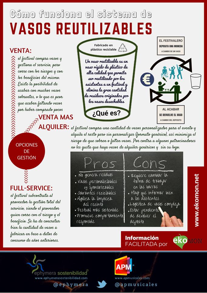INFOGRAFIA: sistemas de vasos reutilizables