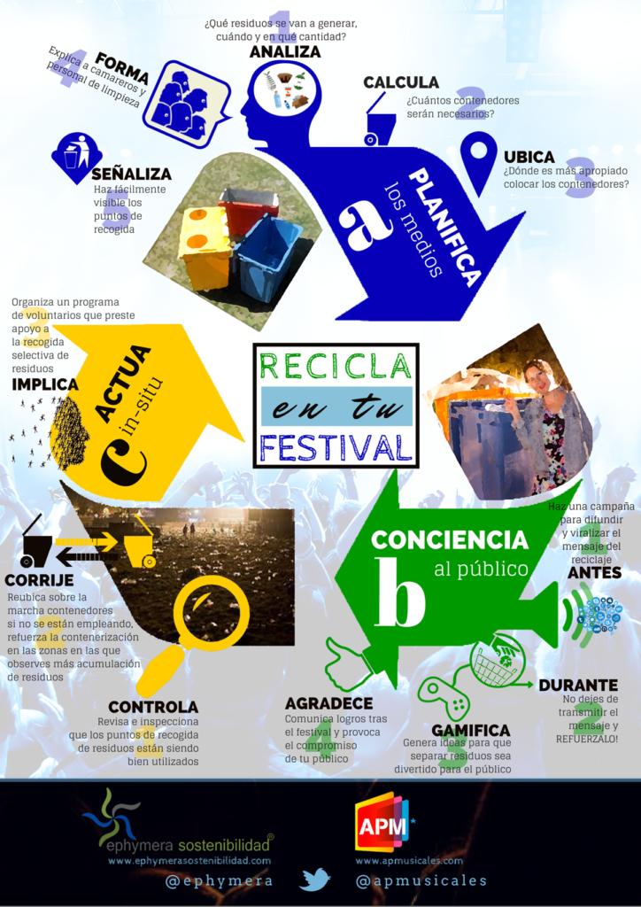 Infografía recogida selectiva de residuos en un festival