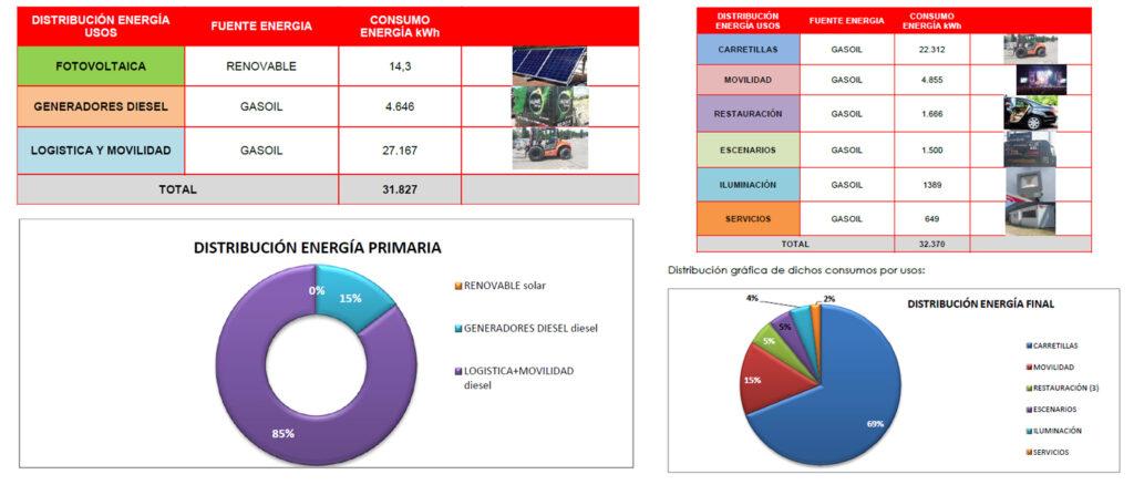 Ejemplo de métricas analizadas en la auditoría de eficiencia energética de un festival de música.