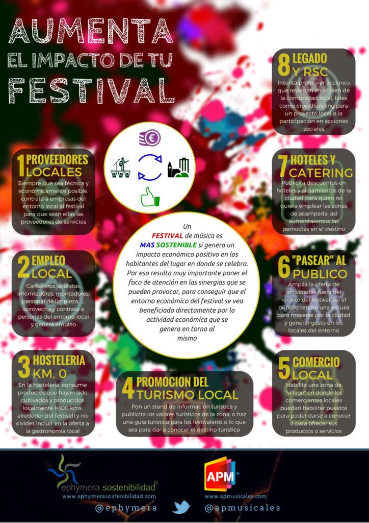 Impacto socioeconómico de un festival